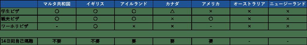 日本人留学生 入国制限緩和
